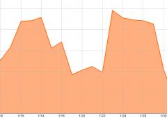 Euro scivola sotto supporti chiave. Discesa verso $1,32 o mini rimbalzo?