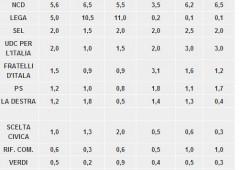 Elezioni Ue: fronte anti-euro supera 30%