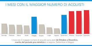 Smartphone, scarpe e vinile: la Top10 degli acquisti online