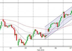 Borsa Milano chiude debole: spread sotto 200