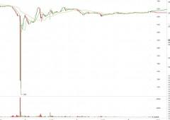 Bitcoin: Flash Crash, prezzi cedono -80% in pochi secondi