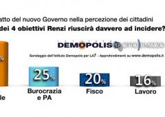 Solo 16% italiani crede in ripresa occupazione con premier Renzi
