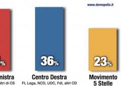 Italicum flop? Se si andasse al voto, nessuna coalizione raggiungerebbe soglia 37%