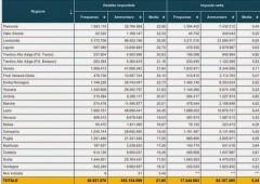Tassazione rendite finanziarie: investitori sempre più soffocati dal fisco