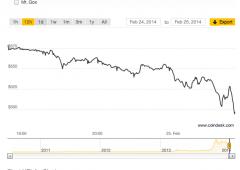 Piattaforma Bitcoin a  un passo dal default: moneta a picco