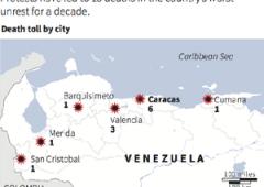 Venezuela, capitale mondiale di inflazione e omicidi