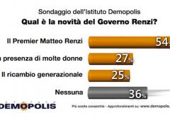 Governo Renzi: solo il 15% scommette sulla sua durata
