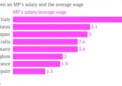 Stipendi politici cinque volte superiori a quelli dell'italiano medio