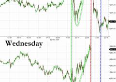 Male Borsa Milano, è caccia ai beni rifugio
