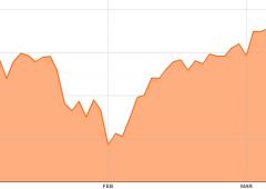 Wall Street: forte calo per Cina e Ucraina
