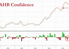 Wall Street: chiusura sprint, Dow +181 punti