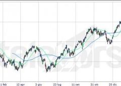 Borsa Milano allunga ancora, ma chiude sotto i massimi