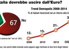 L'euro non piace, ma solo 1/3 italiani vorrebbe il ritorno alla lira
