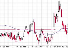 Scommessa storica di un trader: $8 milioni per puntare su balzo volatilità (e calo S&P)