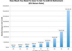 Pensione milionaria? Iniziate a risparmiare a 20 anni