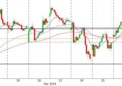 Borsa Milano chiude in lieve rialzo, dubbi su tenuta rally
