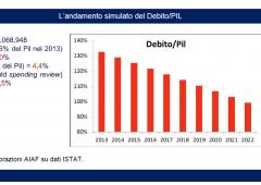Fiscal Compact e pericolo manovre: tre scenari per l'Italia. Dal peggiore al migliore