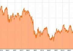 """Borsa Milano cede oltre 1%, ma broker ottimisti: """"Ancora spazio per salire"""""""