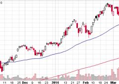 Wall Street in calo. Per il Nasdaq peggiore tripletta dal 2011