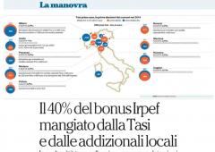 Sconto Irpef: 40% verrà vanificato dalla Tasi