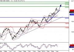 Borsa Milano rimbalza (+1,5% dai minimi)