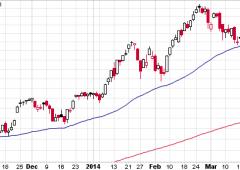 Borsa, torna il sereno a Wall Street