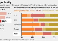 Record flussi in fondi italiani. BTP rendono poco, si scommette su altro