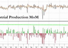Fed conferma la ripresa Usa, Wall Street chiude in rialzo
