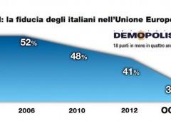Sondaggio su Euro e Ue: italiani sempre più stufi