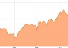 Borsa Milano chiude in rosso, perde -1,2% sui minimi di seduta