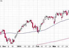 Borsa Milano +0,66%, non riesce a riagguantare quota 22.000