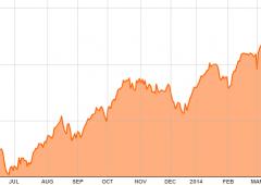Borsa Milano in forte ribasso: -1,7%, buca 21.500. Vendute le banche, si amplia lo Spread