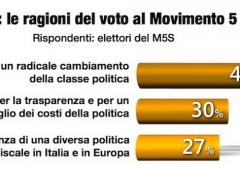 Cresce consenso per M5S. Grillo visto come l'unico capace di battere Renzi