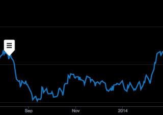 Wall Street chiude positiva dopo Fed, Dow aggiorna massimi storici