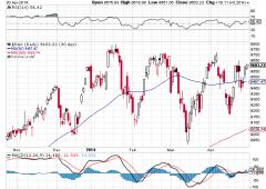 Azionario: indice tedesco Dax, attenzione al buon livello rischio/rendimento