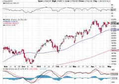 Borsa Milano chiude in calo dello 0,7%, riviste al rialzo stime debito