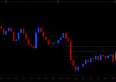 Dollaro non reagisce più: sintomo che non è più valuta di riferimento dell'economia globale?