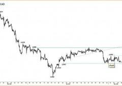 Borsa Milano: vincono i sell, nonostante tassi BTP sotto il 3%