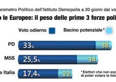 Elezioni europee: cresce numero elettori italiani orientati all'astensione