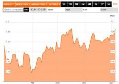 """Borsa Milano -1,3%. BNY Mellon: """"euro verso $1,50"""""""