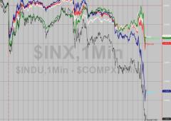 Wall Street contrastata: sale Dow, in rosso Nasdaq