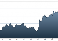 Borsa Milano avanza +2,3%. Tassi BTP a 2,93%, nuovo minimo storico