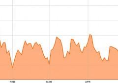 Wall Street in ribasso, small cap verso fase di correzione. Nasdaq  -2% in settimana