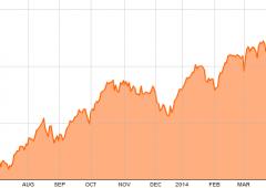 Borsa Milano rallenta la corsa sul finale dopo superamento quota 21.700