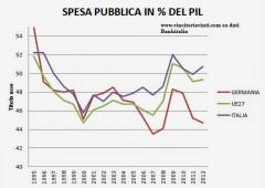 Italia spendacciona? Sì, soprattutto per pagare interessi mostruosi