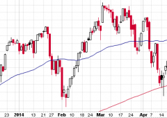 A Wall Street prevale la cautela, dopo i record di ieri. Rally dei Treasury