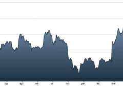 Borsa Milano affonda con -3,6%. Banche sotto tiro. Spread vola: +14%
