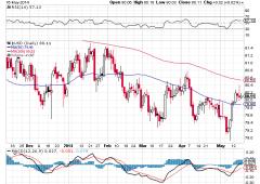 Wall Street in rosso. La Fed anticipa rialzo tassi?