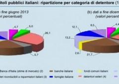 Italia, uscire dall'euro e dichiarare fallimento. Tutte le conseguenze di un default