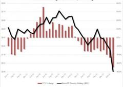 Guerra economica, Russia e Cina: banche iniziano a non accettare più dollari